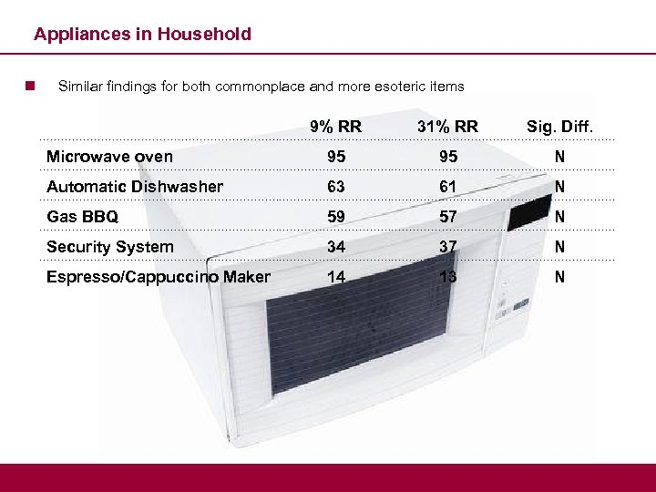 Appliances in Household n Similar findings for both commonplace and more esoteric items 9%