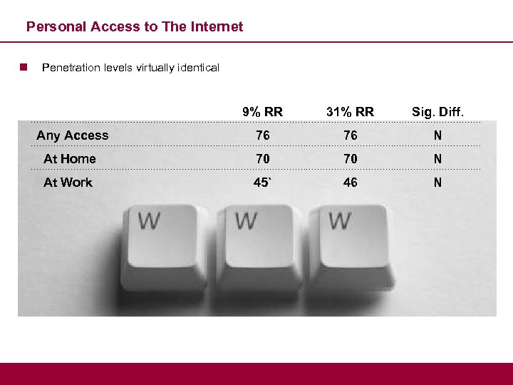 Personal Access to The Internet n Penetration levels virtually identical 9% RR 31% RR