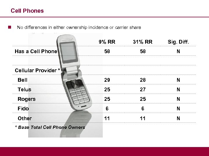 Cell Phones n No differences in either ownership incidence or carrier share 9% RR