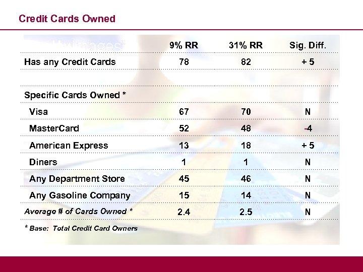 Credit Cards Owned 9% RR 31% RR Sig. Diff. 78 82 +5 Visa 67