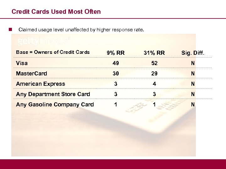 Credit Cards Used Most Often n Claimed usage level unaffected by higher response rate.