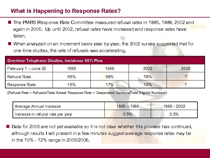 What is Happening to Response Rates? n The PMRS Response Rate Committee measured refusal