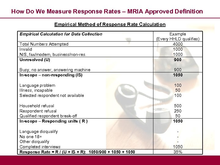 How Do We Measure Response Rates – MRIA Approved Definition Empirical Method of Response