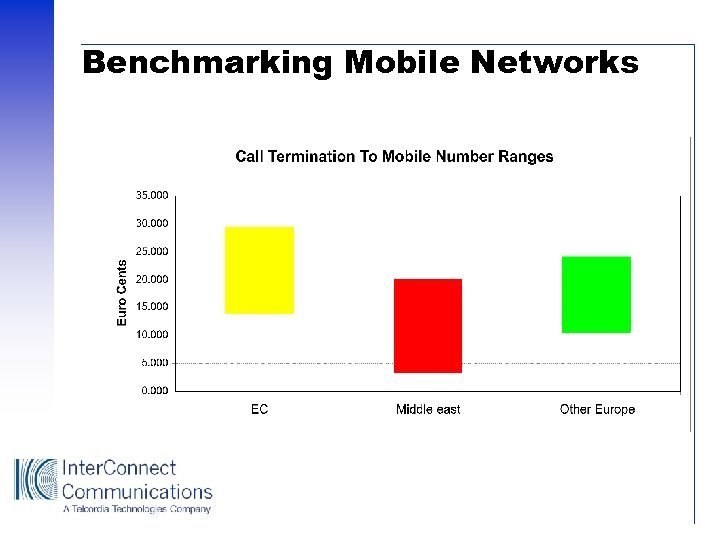 Benchmarking Mobile Networks