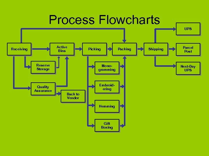 Process Flowcharts UPS Active Bins Receiving Reserve Storage Quality Assurance Picking Packing Monogramming Embroidering