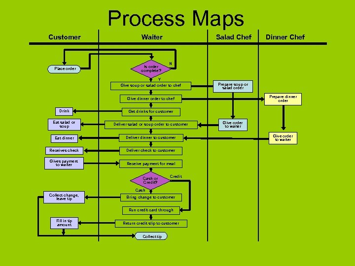 Process Maps Customer Waiter Place order Is order complete? Salad Chef Dinner Chef N