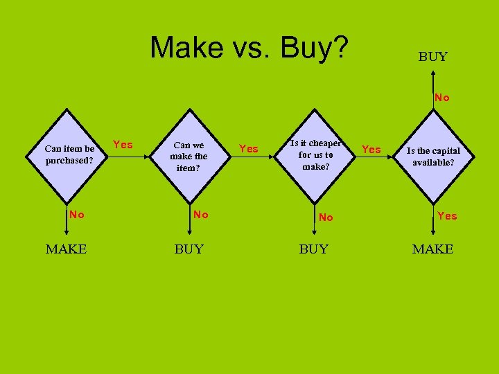 Make vs. Buy? BUY No Can item be purchased? No MAKE Yes Can we