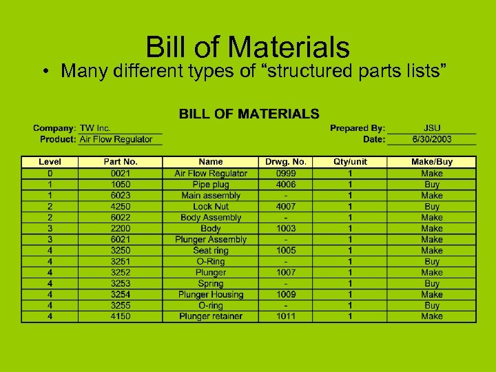 "Bill of Materials • Many different types of ""structured parts lists"""