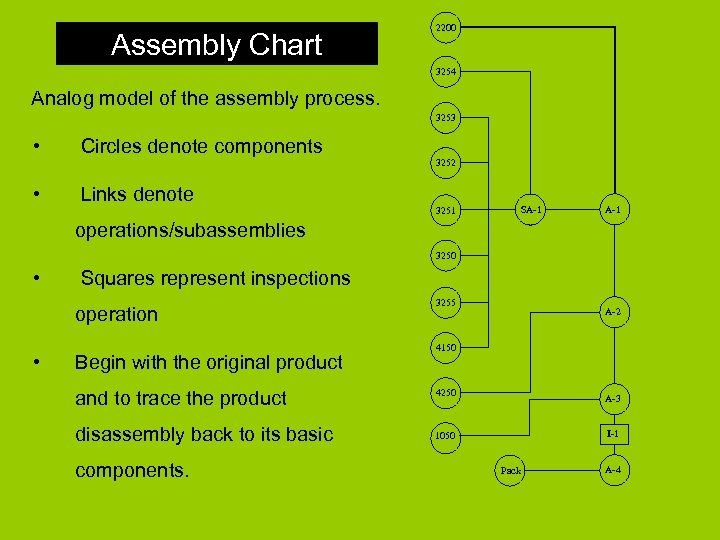 Assembly Chart 2200 3254 Analog model of the assembly process. 3253 • Circles denote