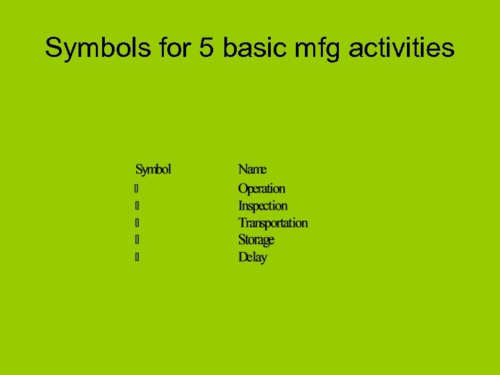Symbols for 5 basic mfg activities