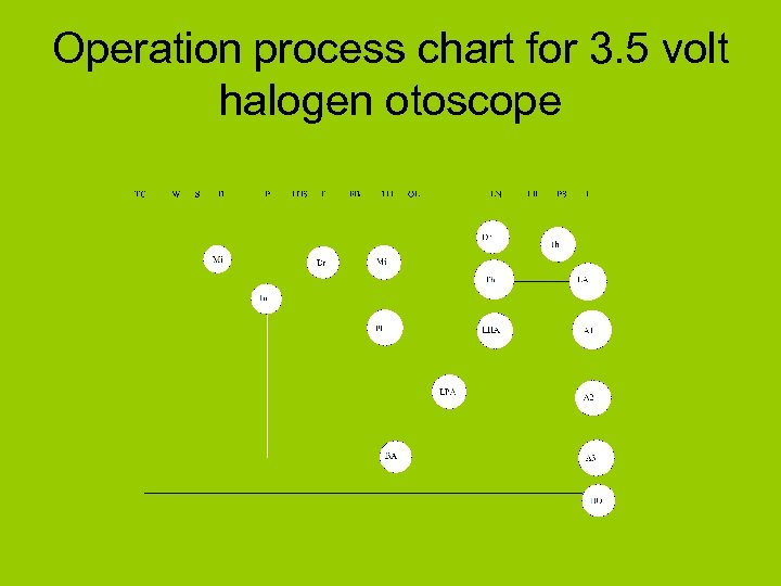 Operation process chart for 3. 5 volt halogen otoscope