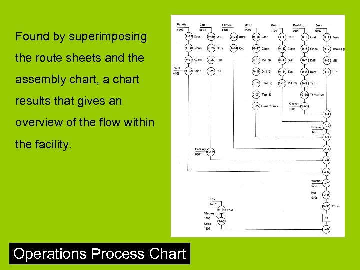 Found by superimposing the route sheets and the assembly chart, a chart results that