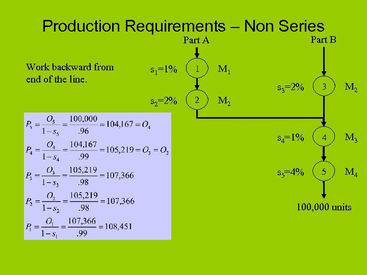 Production Requirements – Non Series Part B Part A Work backward from end of