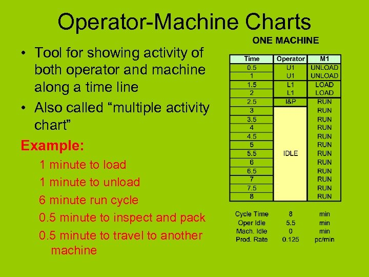 Operator-Machine Charts • Tool for showing activity of both operator and machine along a