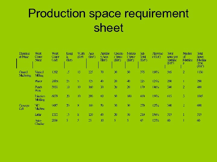 Production space requirement sheet
