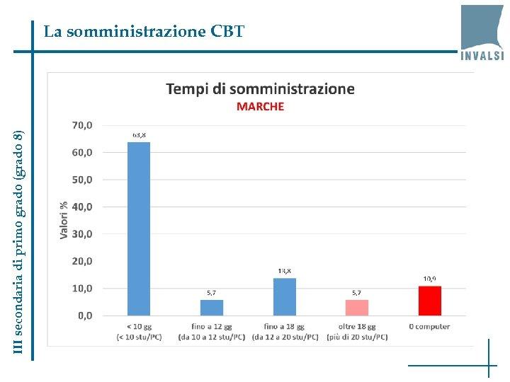 III secondaria di primo grado (grado 8) La somministrazione CBT