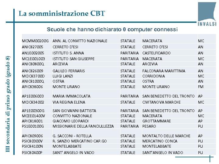 La somministrazione CBT III secondaria di primo grado (grado 8) Scuole che hanno dichiarato