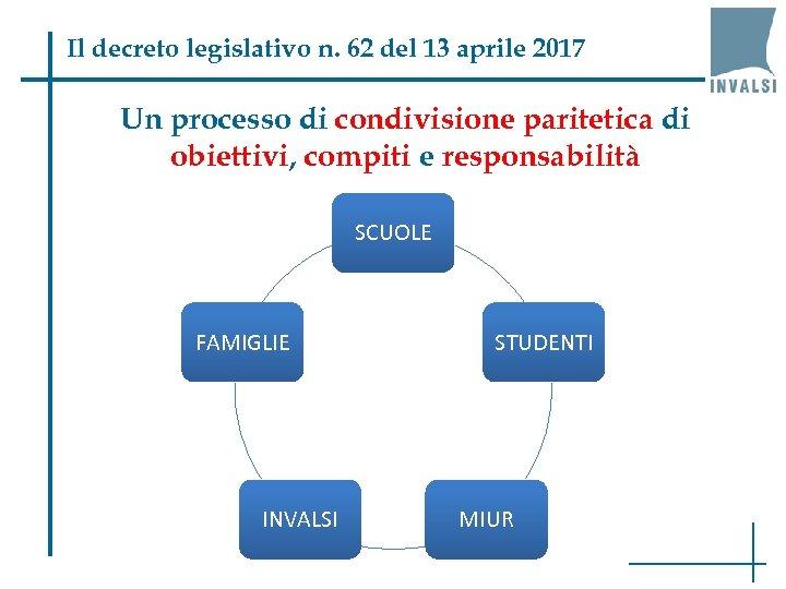 Il decreto legislativo n. 62 del 13 aprile 2017 Un processo di condivisione paritetica