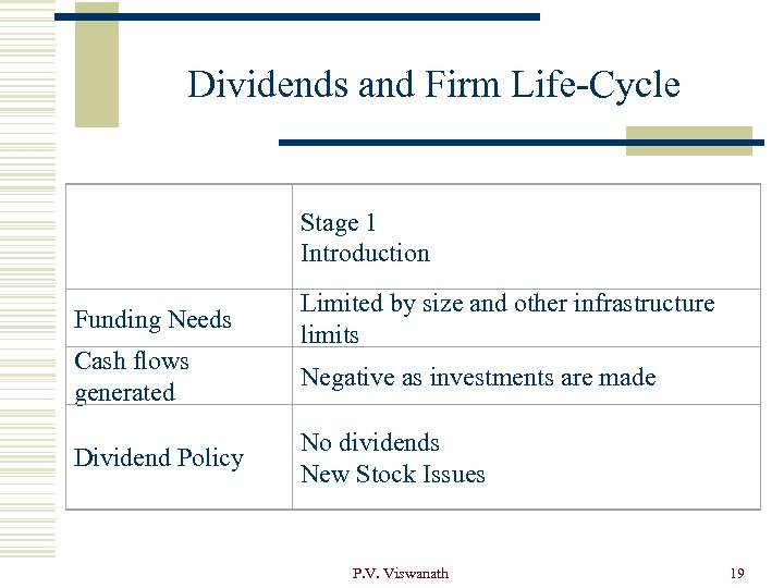 Dividends and Firm Life-Cycle Stage 1 Introduction Funding Needs Cash flows generated Dividend Policy