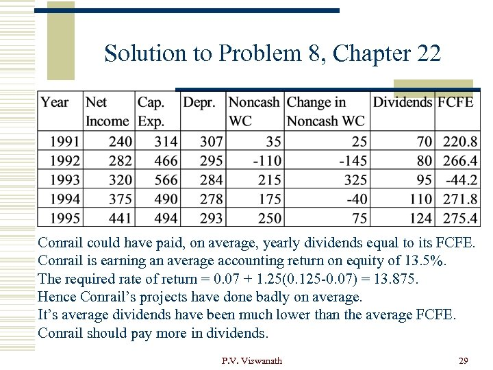 Solution to Problem 8, Chapter 22 Conrail could have paid, on average, yearly dividends