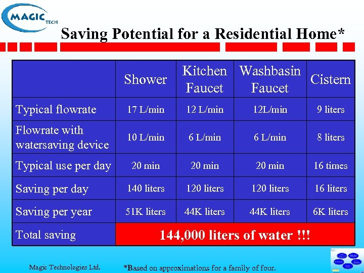 Saving Potential for a Residential Home* Shower Kitchen Washbasin Cistern Faucet Typical flowrate 17