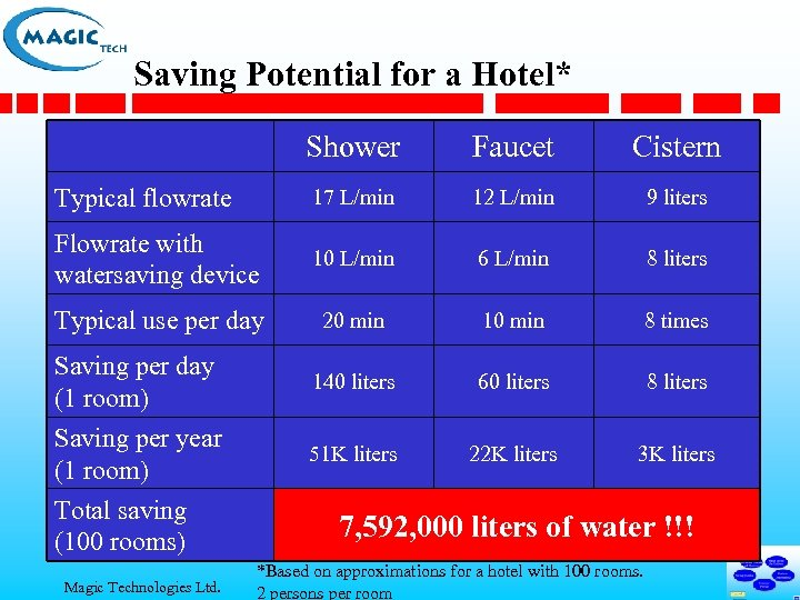 Saving Potential for a Hotel* Shower Faucet Cistern Typical flowrate 17 L/min 12 L/min