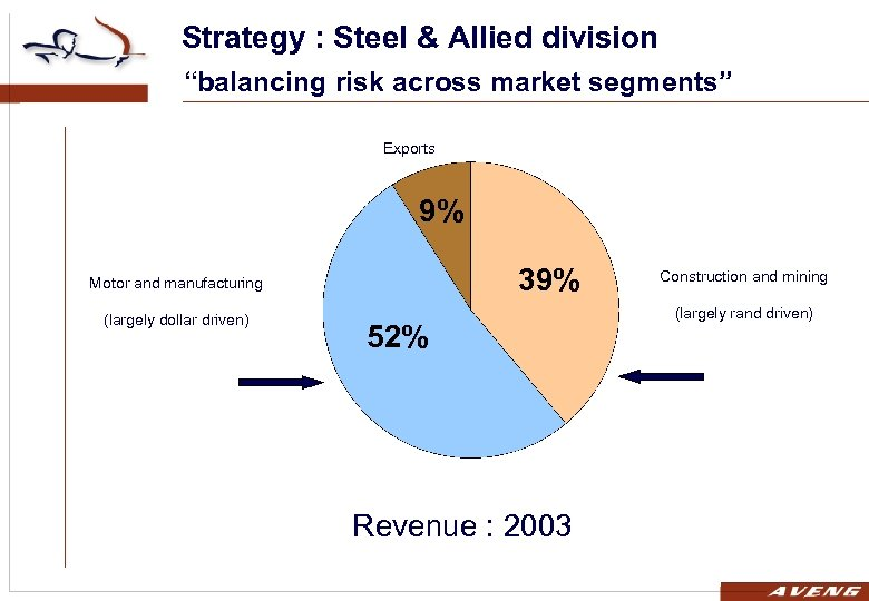 """Strategy : Steel & Allied division """"balancing risk across market segments"""" Exports 9% 39%"""