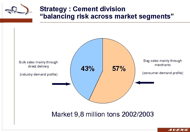 """Strategy : Cement division """"balancing risk across market segments"""" Bulk sales mainly through direct"""