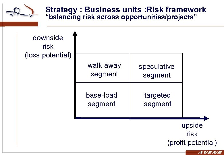 """Strategy : Business units : Risk framework """"balancing risk across opportunities/projects"""" downside risk (loss"""