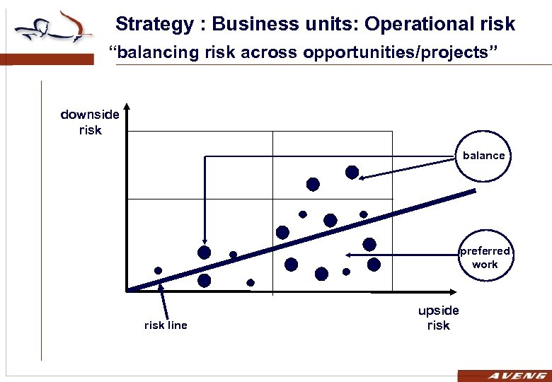 """Strategy : Business units: Operational risk """"balancing risk across opportunities/projects"""" downside risk balance preferred"""