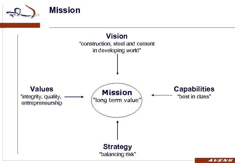 """Mission Vision """"construction, steel and cement in developing world"""" Values """"integrity, quality, entrepreneurship Mission"""