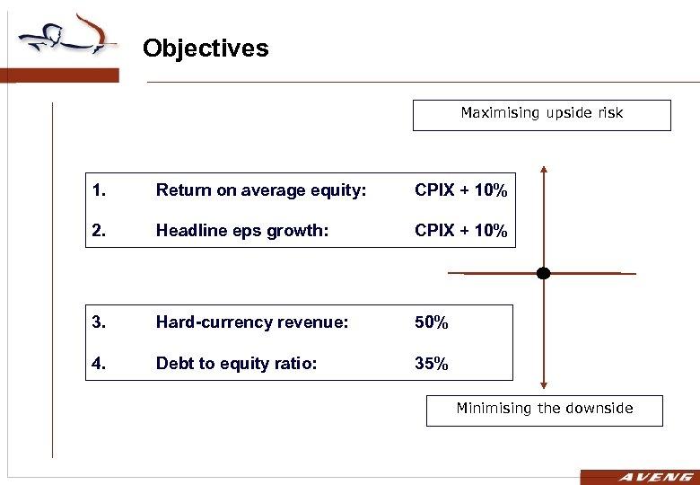 Objectives Maximising upside risk 1. Return on average equity: CPIX + 10% 2. Headline