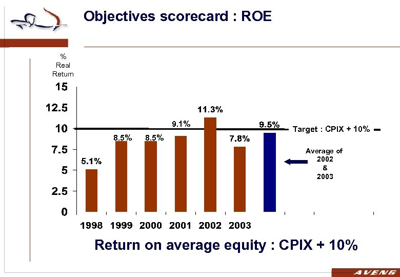 Objectives scorecard : ROE % Real Return 9. 1% 8. 5% Target : CPIX