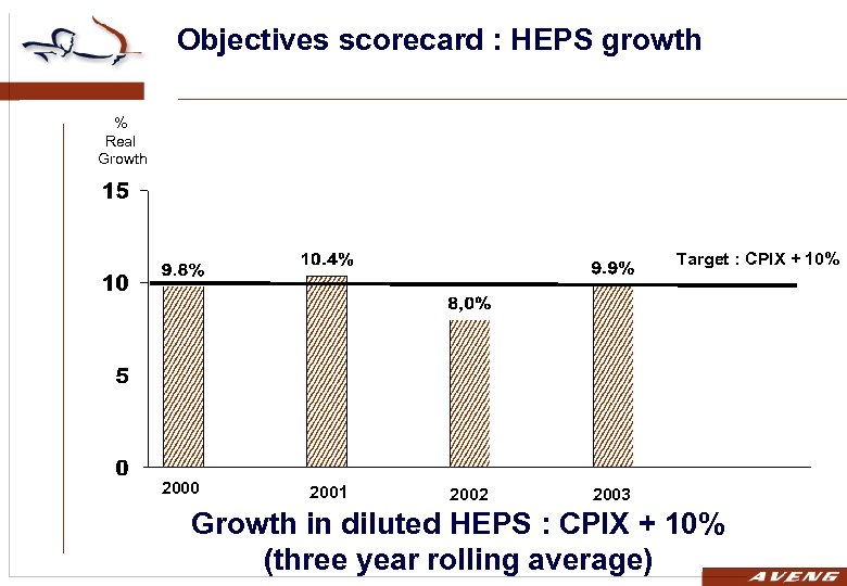 Objectives scorecard : HEPS growth % Real Growth Target : CPIX + 10% 2000