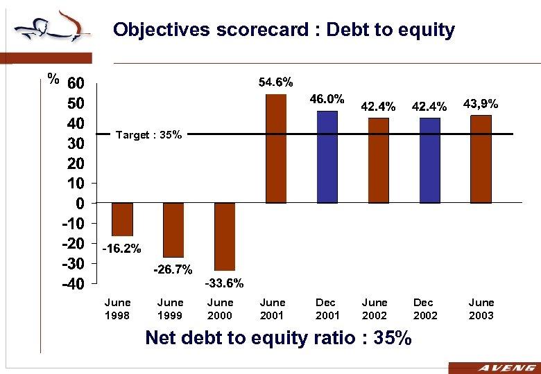 Objectives scorecard : Debt to equity % Target : 35% June 1998 June 1999