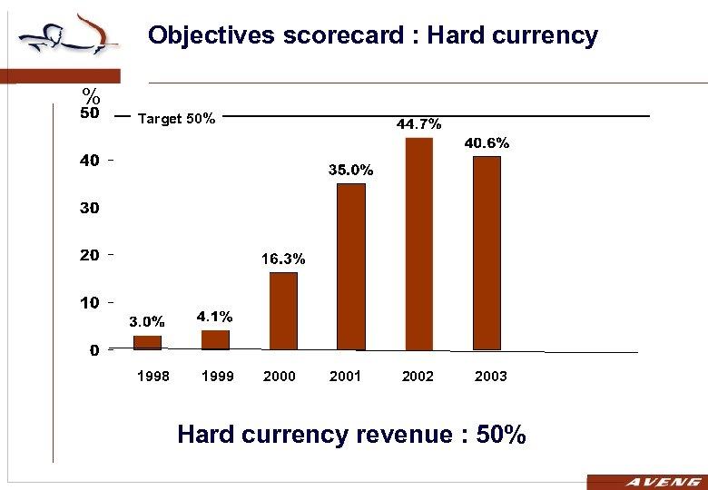 Objectives scorecard : Hard currency % Target 50% 1998 1999 2000 2001 2002 2003
