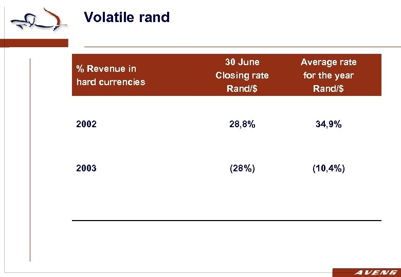 Volatile rand 30 June Closing rate Rand/$ Average rate for the year Rand/$ 2002