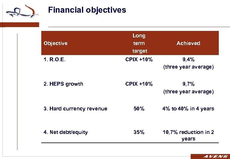 Financial objectives Objective Long term target 1. R. O. E. CPIX +10% 9, 4%