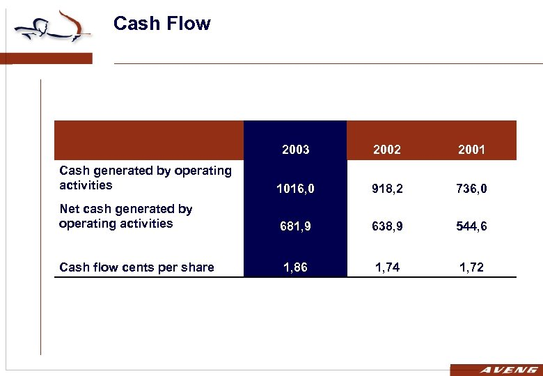 Cash Flow 2003 2002 2001 Cash generated by operating activities 1016, 0 918, 2