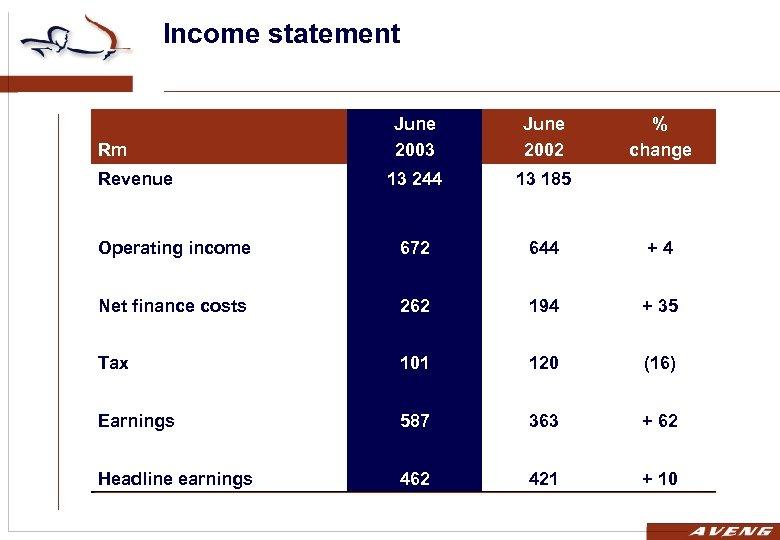 Income statement June 2003 June 2002 13 244 13 185 Operating income 672 644
