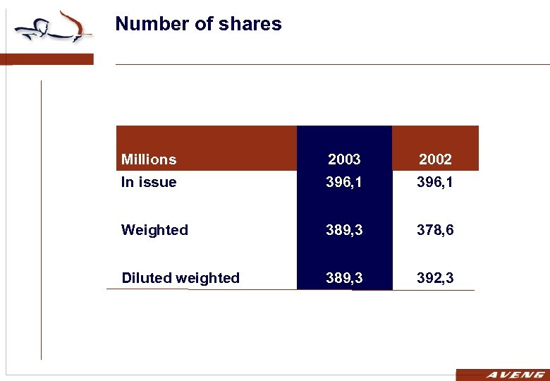 Number of shares Millions 2003 2002 In issue 396, 1 Weighted 389, 3 378,