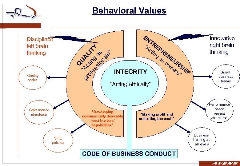 """Behavioral Values Quality codes EN Q U pr """"Ac AL of tin IT es"""