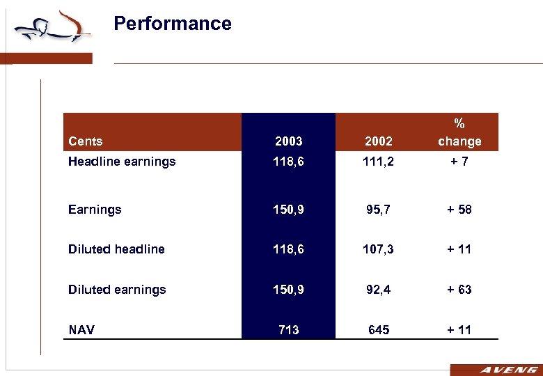 Performance Cents 2003 2002 % change Headline earnings 118, 6 111, 2 +7 Earnings