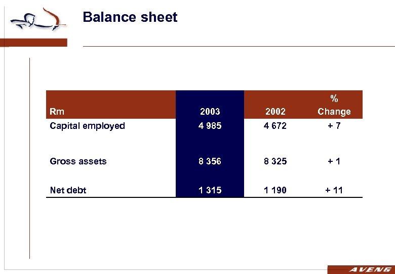 Balance sheet Rm 2003 2002 % Change Capital employed 4 985 4 672 +7