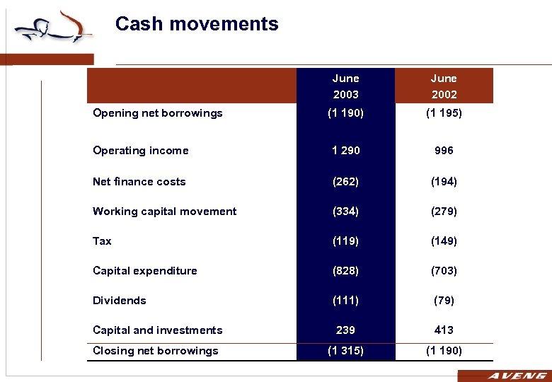 Cash movements June 2003 June 2002 (1 190) (1 195) Operating income 1 290