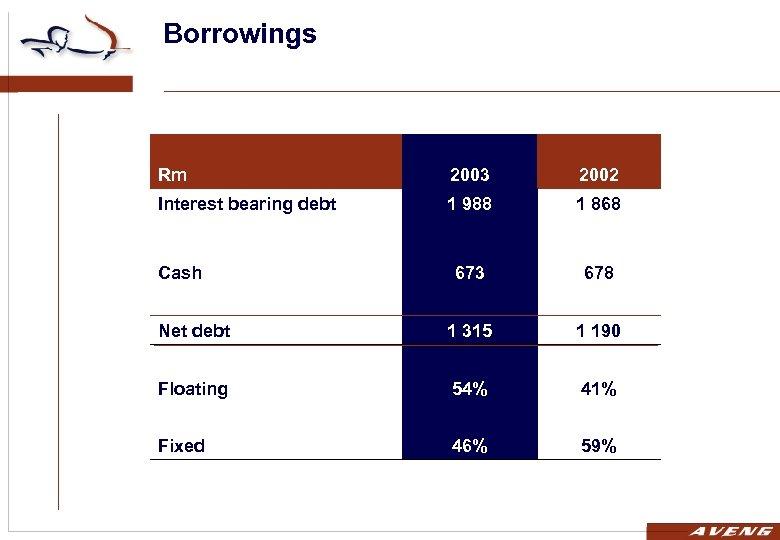 Borrowings Rm 2003 2002 Interest bearing debt 1 988 1 868 673 678 Net