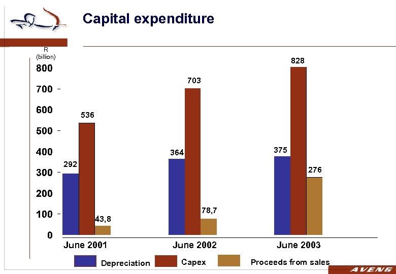 Capital expenditure R (billion) 828 703 536 375 364 292 276 43, 8 June