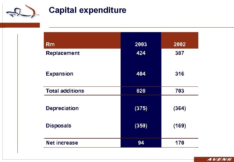 Capital expenditure Rm 2003 2002 Replacement 424 387 Expansion 404 316 Total additions 828