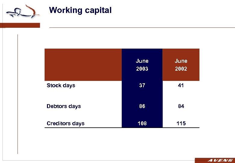Working capital June 2003 June 2002 Stock days 37 41 Debtors days 86 84