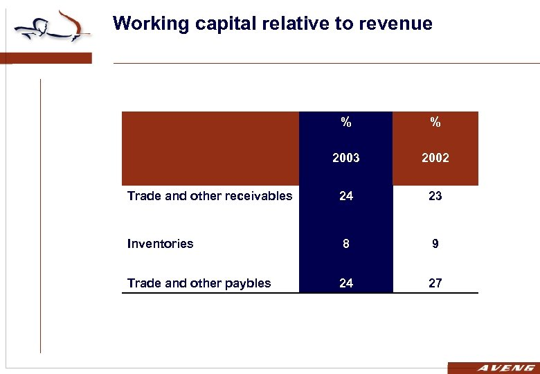 Working capital relative to revenue % % 2003 2002 Trade and other receivables 24